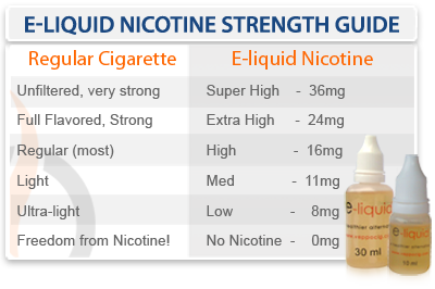 E-Liquid Nicotine Strength Guide